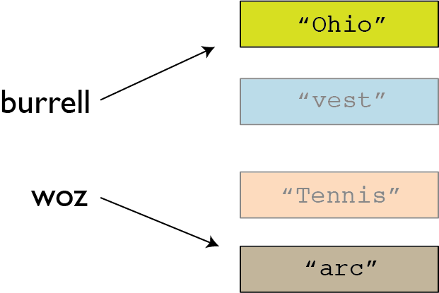 Variables diagram